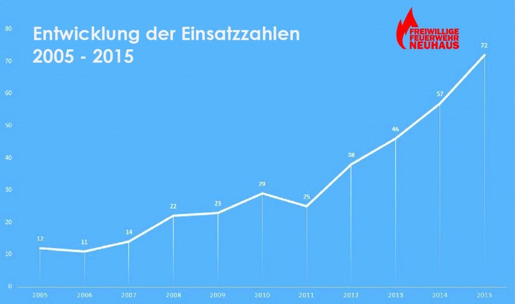 Einsatzstatistik_2005-2015-01