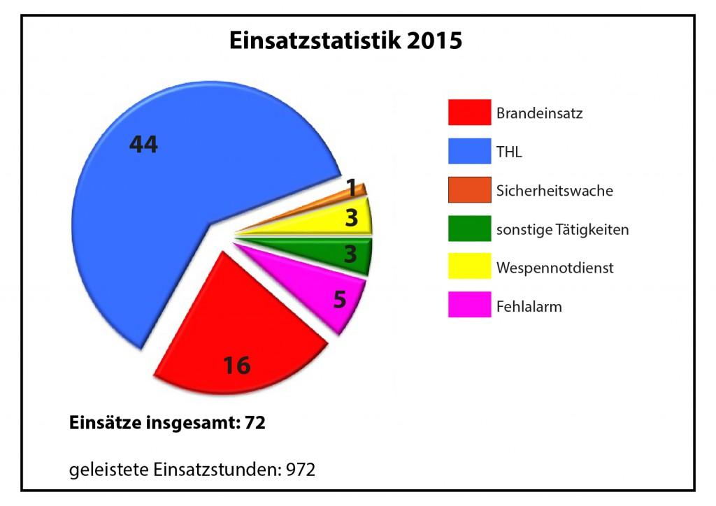 Einsatzstatistik2015_fertig-01