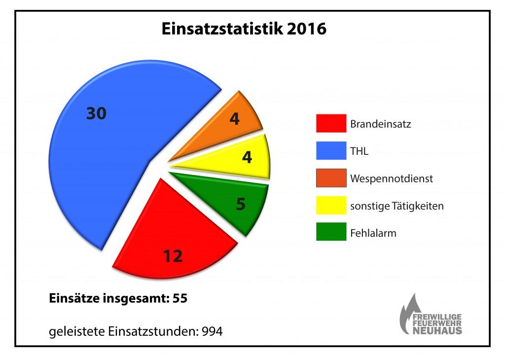 Einsatzstatistik2016