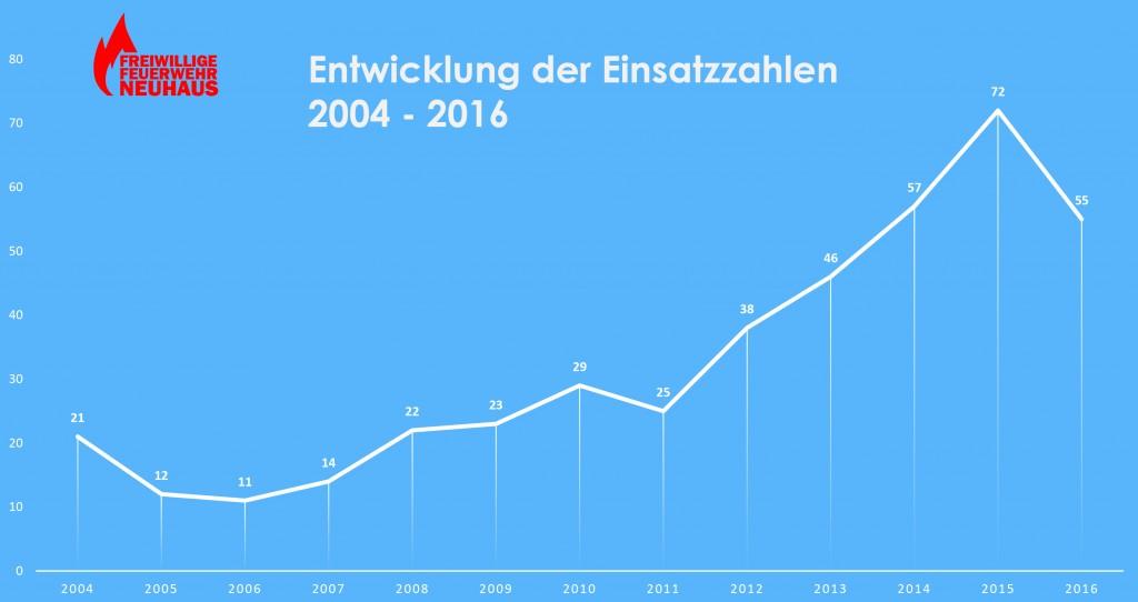 Entwicklung_Einsatzzahlen2004-2016